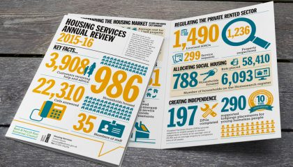 BANES Council Housing Services