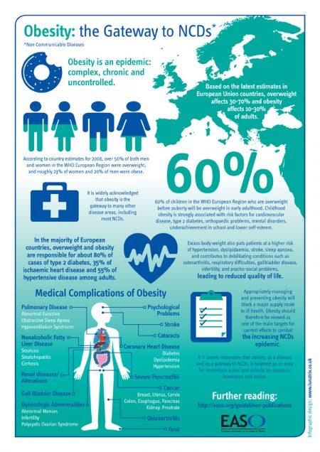 obesity infographic design