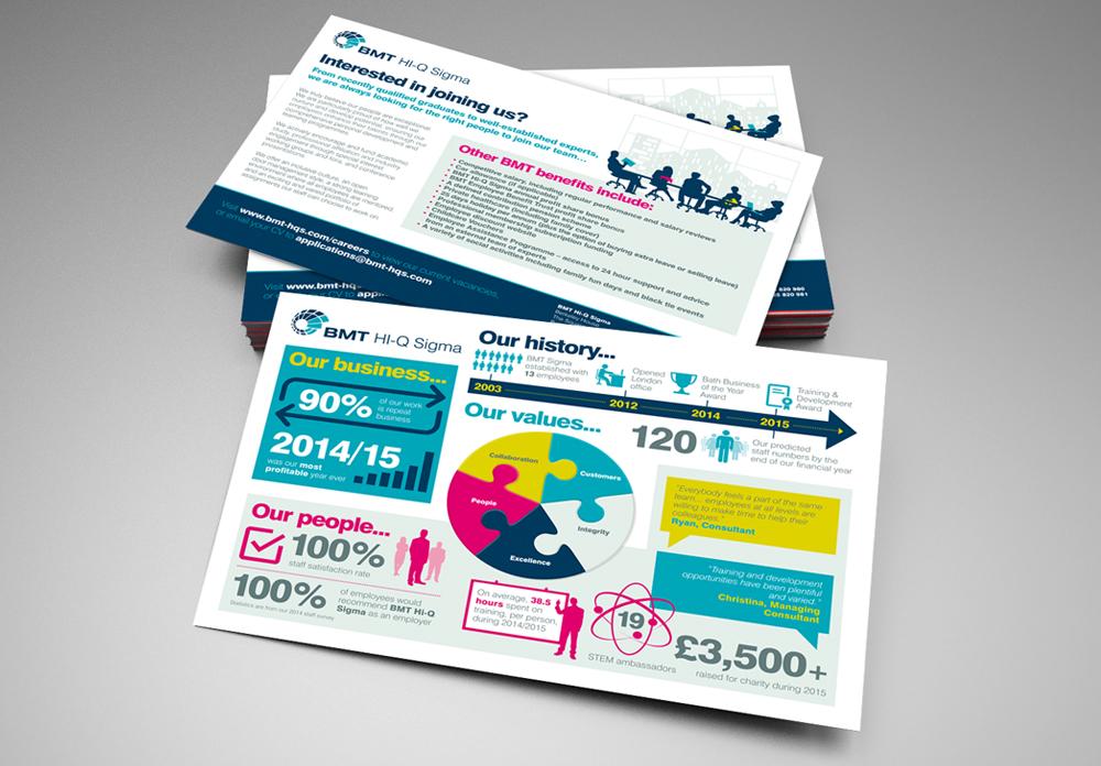 BMT HI-Q Sigma Infographic flyer Design