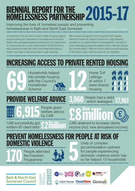 Bath Council Homeless Report