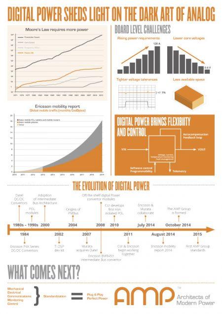 Tech Company Infographic Design