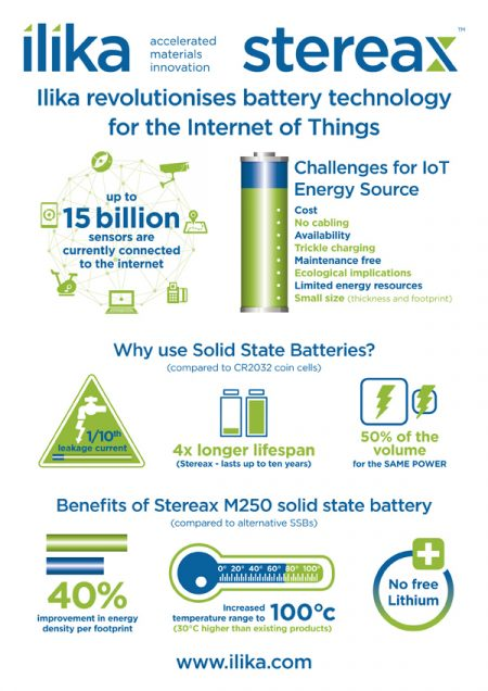 Battery Technology Infographic Design