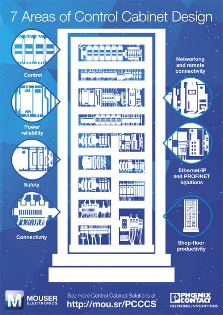 Electronics Company Infographic Design