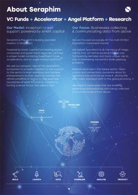 seraphim space index fund
